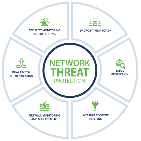 Network Threat Protection